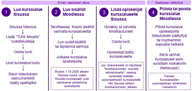 Sisu - TUNI Moodle: kurssialueen elinkaari