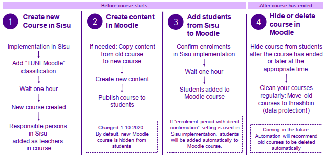 Sisu - TUNI Moodle: course life cycle